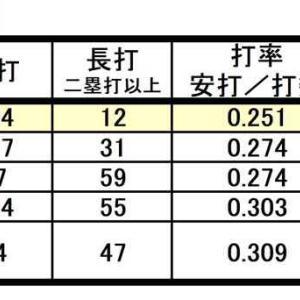 金子が1番!?1番やるなら得点圏への出塁率UPを!普通に出塁率UPは最低限の話。