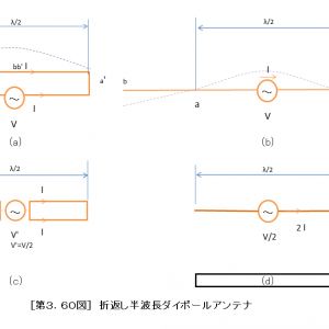 1.9MHzSLOPERアンテナ給電(仮説裏付け)基礎理論(その1)