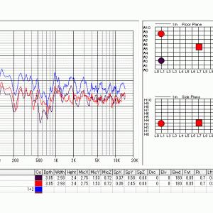 Amp,SP&Listening Room(その3)ImageMethodによる部屋の周波数特性Simulation