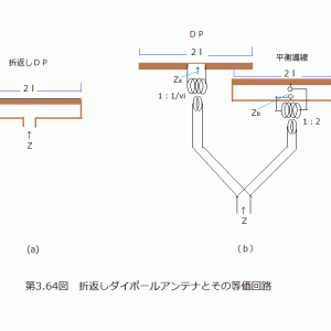 1.9MHzSLOPERアンテナ給電基礎理論(その6)長さ2lの折返しDP-3(完結)