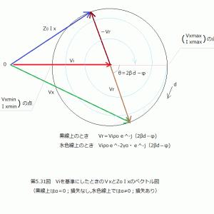 (補足)伝送線路の電圧・電流分布(その8)受端インピーダンスとの関係(その1)
