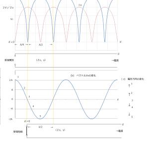 (補足)伝送線路の電圧・電流分布(その8)受端インピーダンスとの関係(その2)