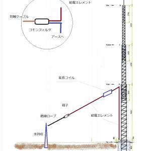 160mバンド拡張活用企画(33)タワーアンテナへの給電方法(1)タワーベース給電