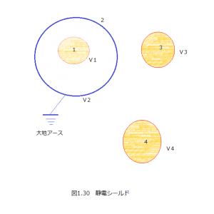 (補足)電磁気学(40)静電シールド(39)静電遮蔽の本論とアンテナ等への応用について