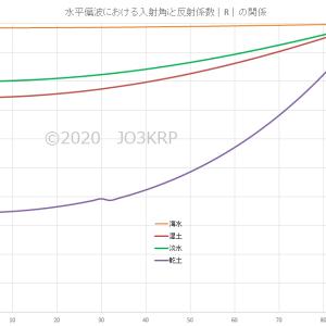 160mバンド拡張活用企画(82)水平DPアンテナ(19)水平偏波地面反射(8)1.9MHz反射係数と位相角の比較総合グラフとお知らせ