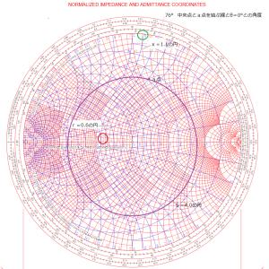 NanoVNA活用(2)スミスチャート使用例