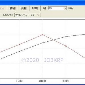 過去のHP記事再現(51)アンテナプロジェクト(33)オメガマッチング回路(3)MMANA Simulation(2)