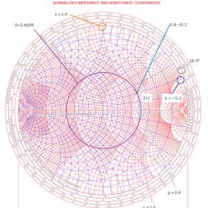NanoVNA活用(5)スミスチャート使用練習問題(1)