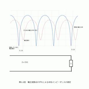 NanoVNA活用(7)スミスチャート練習問題(3)負荷短絡との電圧節点違いから負荷Zlを求める