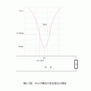 NanoVNA活用(8)スミスチャート練習問題(4)定在波比Sの精度を求める方法