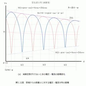 (番外)NanoVNA活用(7)(8)補足&伝送線路での宿題「第5.3図(a)グラフ」を解決