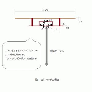 NanoVNA活用(54)テクニカル講座'2020再現(12)アンテナ調整とガンママッチ(6)オメガマッチから平衡型へ発展形(1)