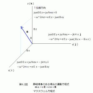 電離層伝搬(11)地磁気の影響がある場合(2)