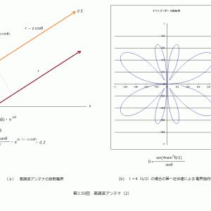 (追試)進行波アンテナの指向性係数式の検証(2)高調波アンテナの指向性係数式(2)おさらい
