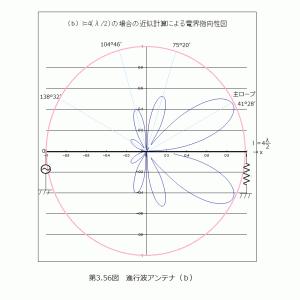 (追試)進行波アンテナの指向性係数式の検証(1)高調波アンテナの指向性係数式(1)