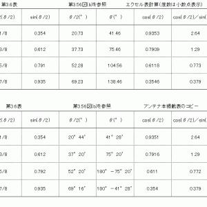 (追試)指向性係数式の検証(6)進行波直線アンテナの指向性係数式(2)完成