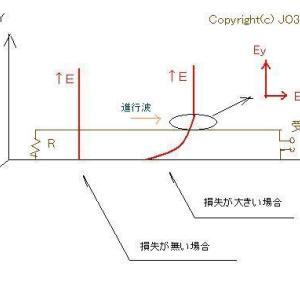 バランの基本と応用(18)ビバレッジアンテナ(16)削除記事にあった動作原理説明図