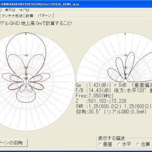 バランの基本と応用(19)ビバレッジアンテナ(17)過去のMMANA指向特性図