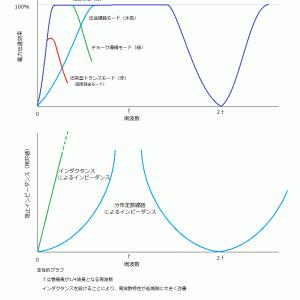 バランの基本と応用(30)伝送線路トランス理論(10)伝送線路トランスの動作とその性質(2)完結