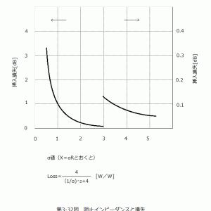 バランの基本と応用(33)伝送線路トランス理論(13)伝送線路トランスに使うコア(3)