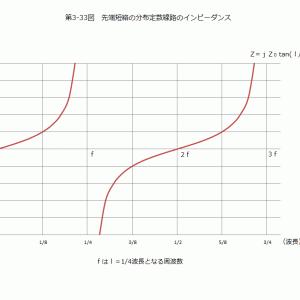 バランの基本と応用(34)伝送線路トランス理論(14)伝送線路トランスに使うコア(4)