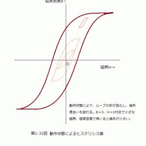 バランの基本と応用(64)インダクター(21)コア材による損失(2)