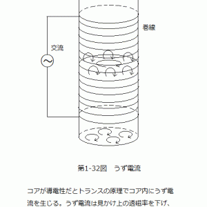 バランの基本と応用(65)インダクター(23)コア材による損失(4)うず電流損