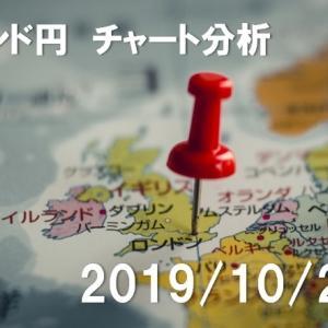 ポンド円 チャート分析【2019年10月22日】