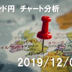 ポンド円 チャート分析【2019年12月4日】