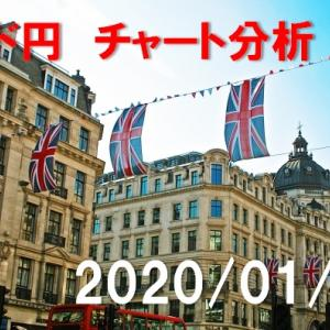ポンド円 チャート分析【2020年1月14日】