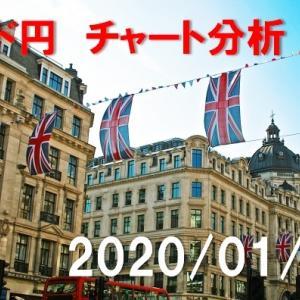 ポンド円 チャート分析【2020年1月22日】