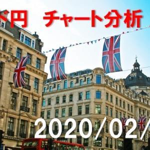 ポンド円 チャート分析【2020年2月19日】