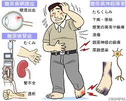 糖尿病の疑い、再検査後様子見。