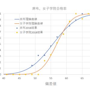 麻布と女子学院の合格率比較