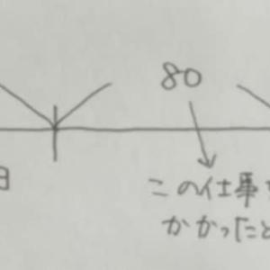 え〜?まだ終わってないの?(平成27年東京消防庁)