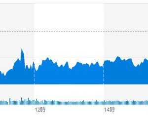 (米国市場) 低調な小売業界の見通しが悪すぎて、株価も下落し28000ドルを割り込む。