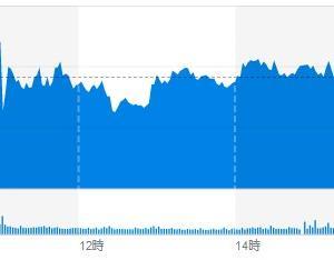 (米国市場) 引き続き、FOMCを見据えてと、対中追加関税措置のゆくえを模索