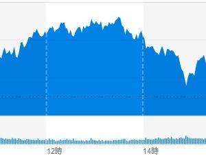 (米国市場) FRBによる追加支援策が発表され株価は上昇の流れ。