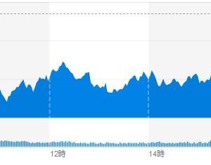 (米国市場) ダウは329ドル安と大幅下落は回避。新型コロナウィルスのピークを見据えてか市場は静かでした