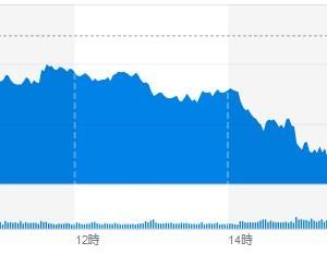 (米国市場) NY原油先物が大幅急落で、マイナス圏となり、市場は大荒れ。ハイテクも弱い