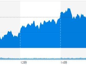 (米国市場) 経済指数の発表を受け、上下する動き。とりあえずはプラスで推移