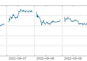 米地裁がアップルに対して課金ルールの緩和命令を出すことで、株価は大きく下落。(´・ω・`)