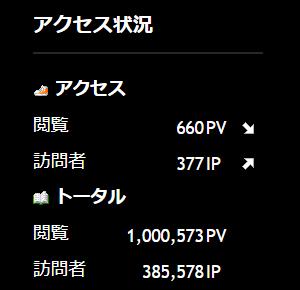祝!トータル閲覧数100万PV突破