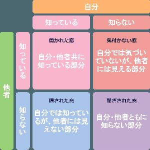 吉沢亮さんのモテる見た目と内面のギャップと婚活でも役立つジョハリの窓