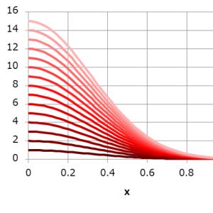 【エクセルマクロ】グラフ系列の自動配色