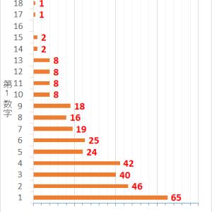 ロト7第335回までの当選データと第336回の予想数字