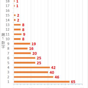 ロト7第339回までの当選データと第340回の予想数字