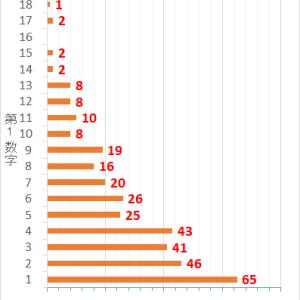 ロト7第344回までの当選データと第345回の予想数字