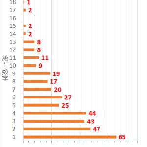 ロト7第352回までの当選データと第353回の予想数字
