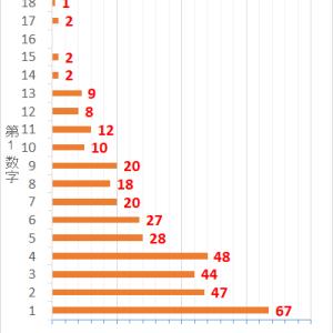 ロト7第367回までの当選データと第368回の予想数字